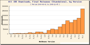 Downloads by Version Releases